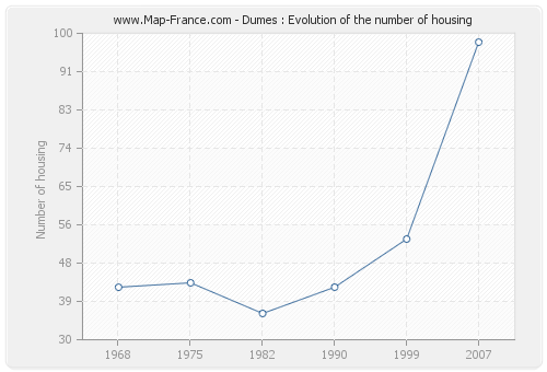 Dumes : Evolution of the number of housing