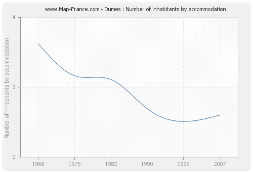 Dumes : Number of inhabitants by accommodation