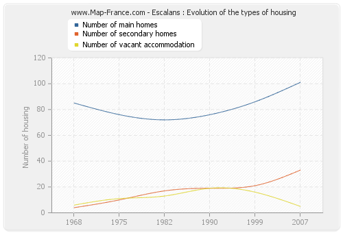 Escalans : Evolution of the types of housing