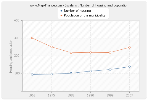Escalans : Number of housing and population