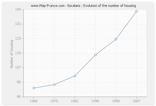 Escalans : Evolution of the number of housing