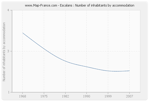 Escalans : Number of inhabitants by accommodation