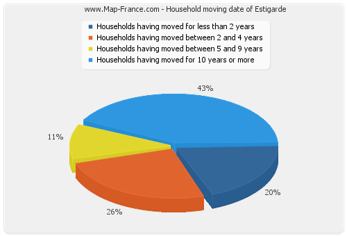 Household moving date of Estigarde