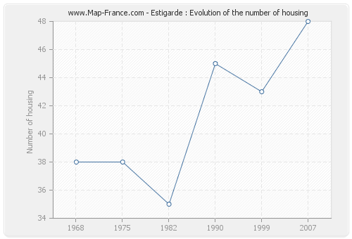 Estigarde : Evolution of the number of housing