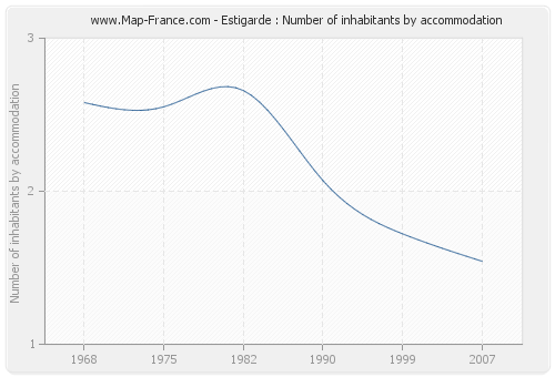 Estigarde : Number of inhabitants by accommodation