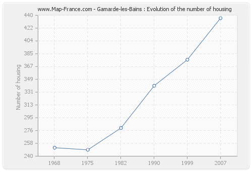 Gamarde-les-Bains : Evolution of the number of housing