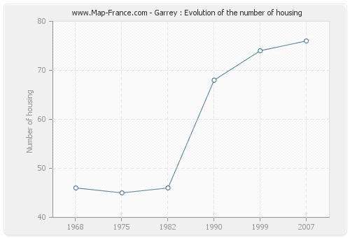 Garrey : Evolution of the number of housing