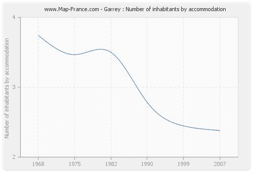 Garrey : Number of inhabitants by accommodation