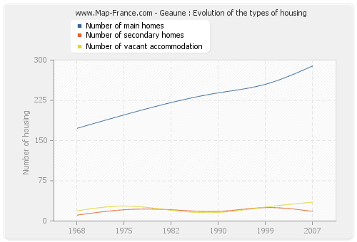 Geaune : Evolution of the types of housing