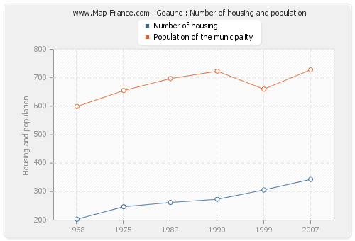 Geaune : Number of housing and population