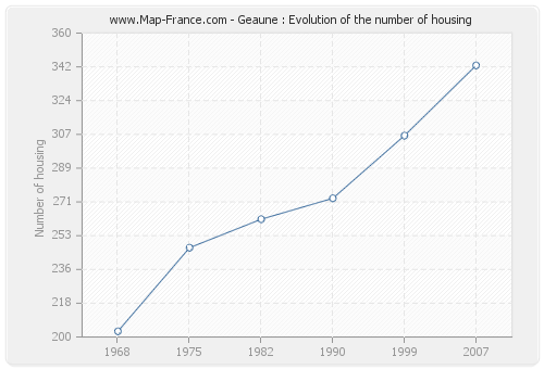 Geaune : Evolution of the number of housing