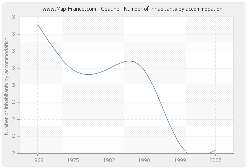Geaune : Number of inhabitants by accommodation