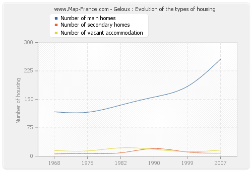 Geloux : Evolution of the types of housing