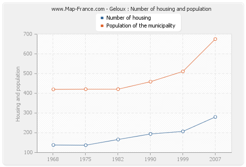 Geloux : Number of housing and population