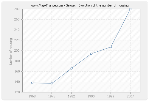 Geloux : Evolution of the number of housing
