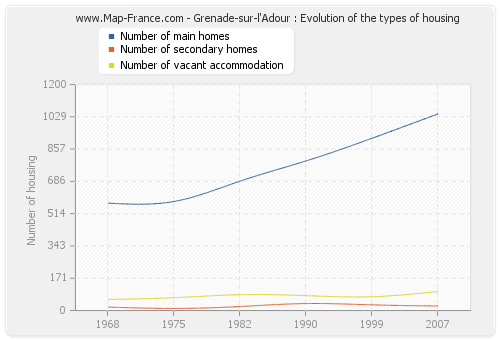 Grenade-sur-l'Adour : Evolution of the types of housing