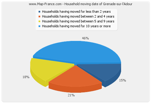 Household moving date of Grenade-sur-l'Adour