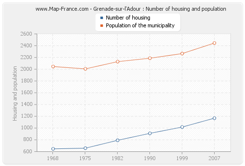 Grenade-sur-l'Adour : Number of housing and population
