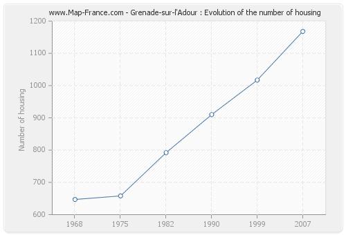 Grenade-sur-l'Adour : Evolution of the number of housing
