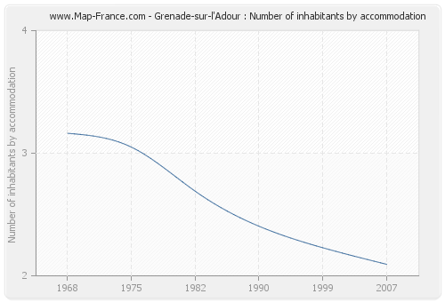 Grenade-sur-l'Adour : Number of inhabitants by accommodation