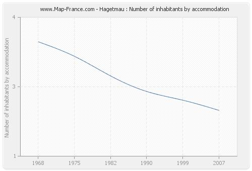 Hagetmau : Number of inhabitants by accommodation