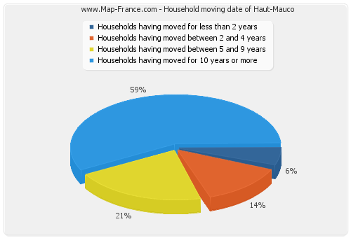 Household moving date of Haut-Mauco