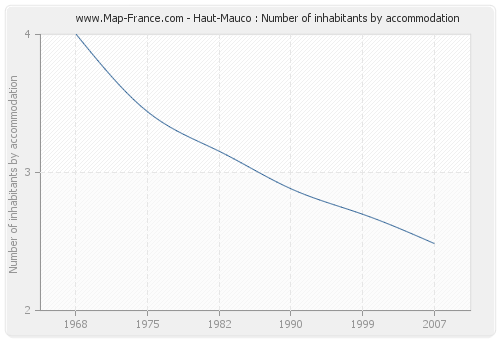 Haut-Mauco : Number of inhabitants by accommodation