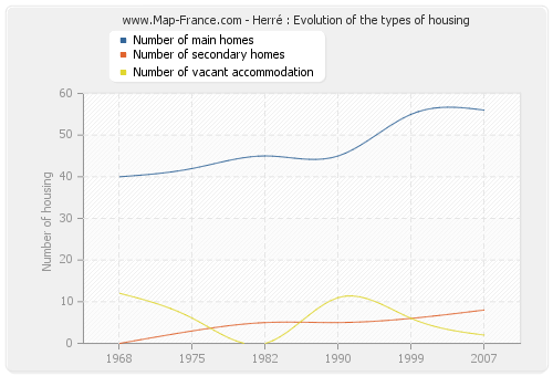 Herré : Evolution of the types of housing