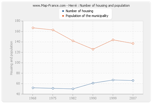 Herré : Number of housing and population