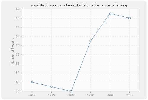 Herré : Evolution of the number of housing