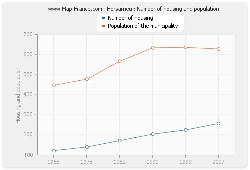 Horsarrieu : Number of housing and population