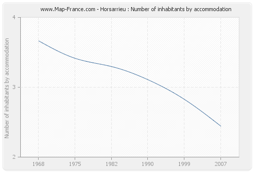 Horsarrieu : Number of inhabitants by accommodation