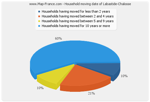 Household moving date of Labastide-Chalosse