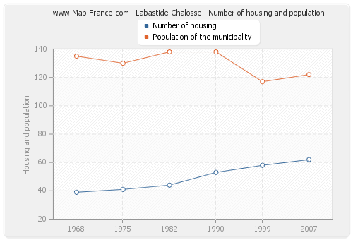 Labastide-Chalosse : Number of housing and population