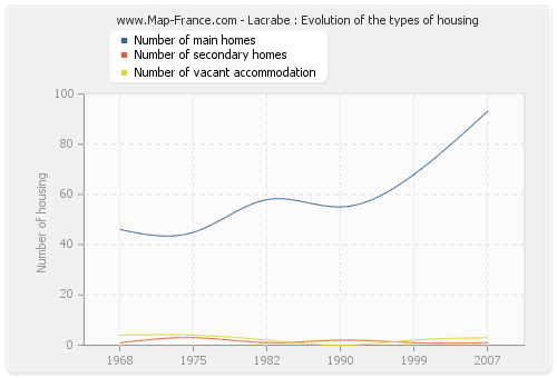 Lacrabe : Evolution of the types of housing