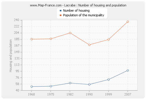 Lacrabe : Number of housing and population