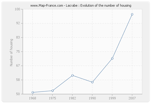Lacrabe : Evolution of the number of housing