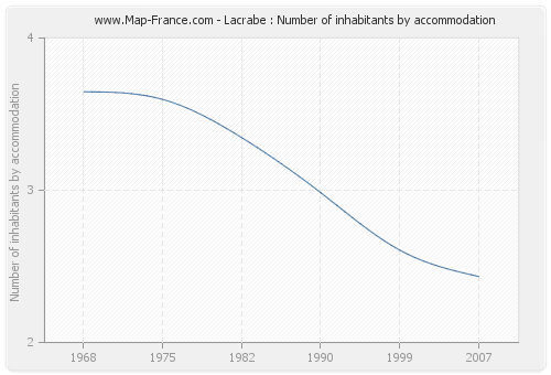 Lacrabe : Number of inhabitants by accommodation