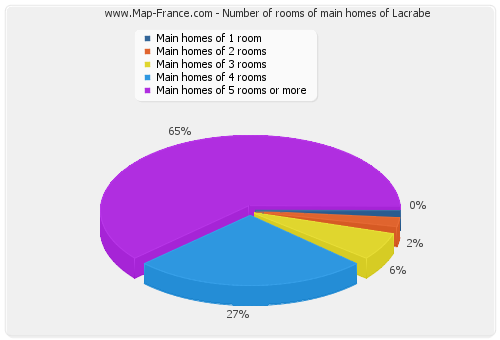 Number of rooms of main homes of Lacrabe