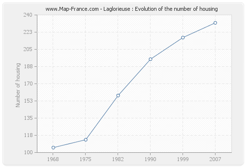 Laglorieuse : Evolution of the number of housing