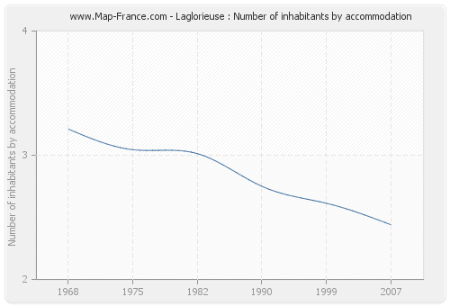 Laglorieuse : Number of inhabitants by accommodation