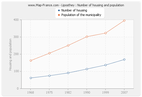 Liposthey : Number of housing and population