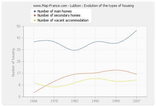 Lubbon : Evolution of the types of housing