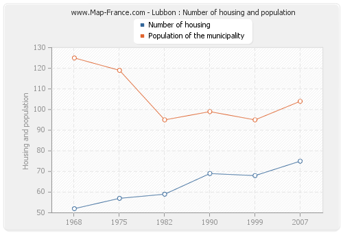 Lubbon : Number of housing and population