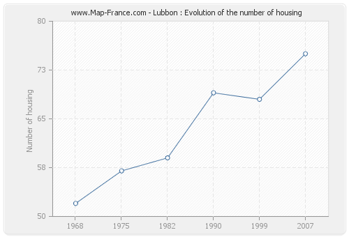 Lubbon : Evolution of the number of housing