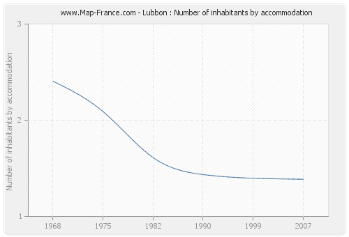Lubbon : Number of inhabitants by accommodation