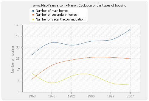Mano : Evolution of the types of housing