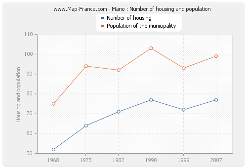 Mano : Number of housing and population
