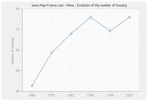 Mano : Evolution of the number of housing