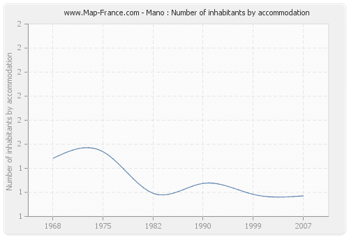 Mano : Number of inhabitants by accommodation
